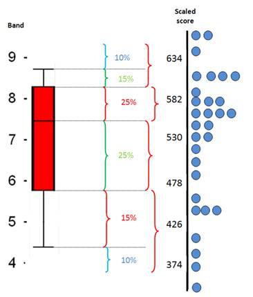 Boxplot illustration with a band scale